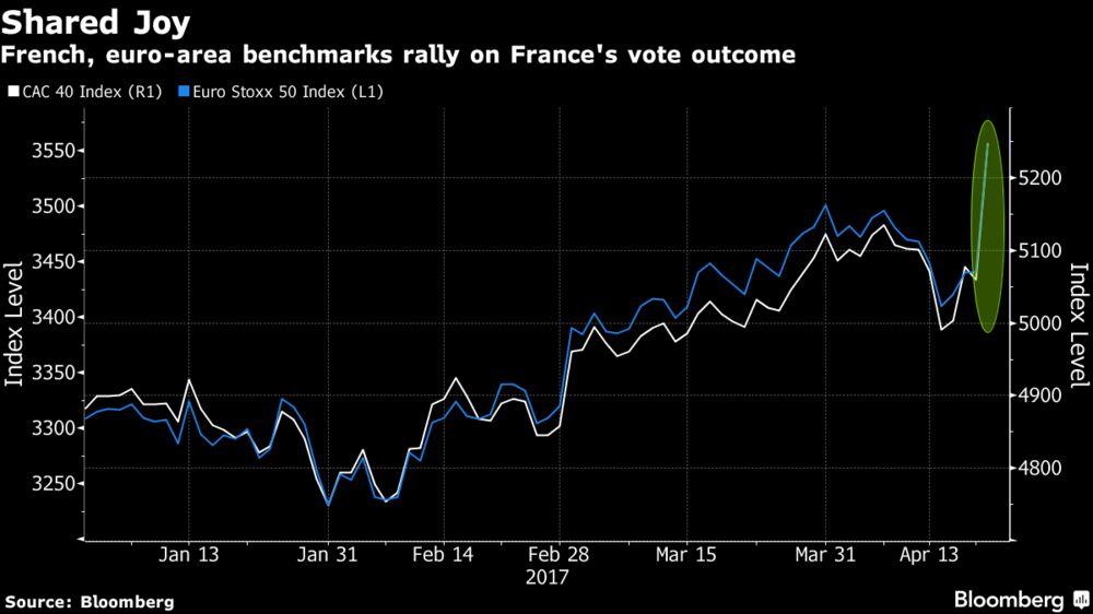 Ралли европейский акций на результатах первого тура во Франции