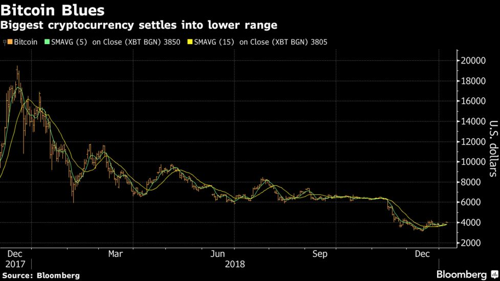 bloomberg bitcoin trading
