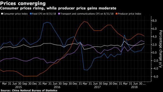 China's Consumer Inflation Rises Further as Producer Prices Ease
