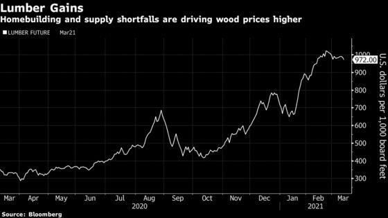 Housing Industry Calls for U.S. Action on 'Skyrocketing' Lumber