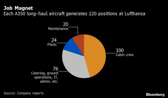 Lufthansa to Shed Biggest Planes in Deepening Fleet Shakeup