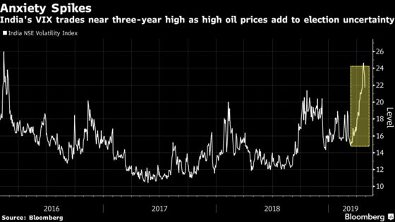 Veteran Hedge Fund Manager Loads Up Bearish Bets on India Rally