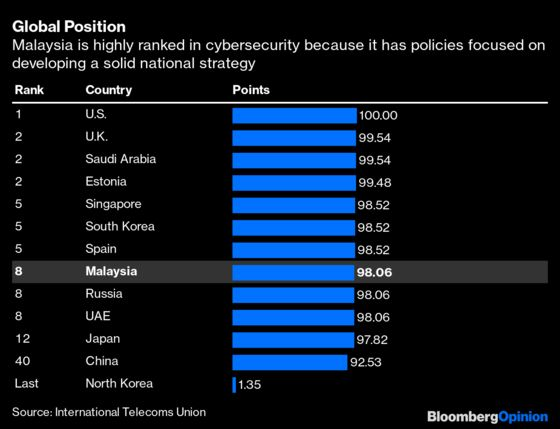 This Asian Nation Is a Quiet Leader in Cybersecurity