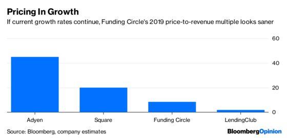 Funding Circle's Hopes Get a Reality Check