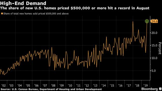 Priciest Properties Make Up Record Share of U.S. New-Home Sales