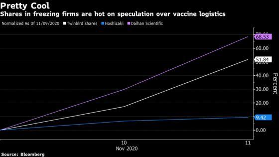 Pfizer Vaccine Success Opens a Hot Stock-Market Trade