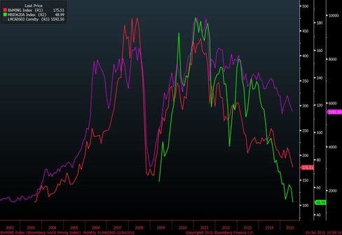 The Bloomberg World Mining Index (in red) has tumbled with copper (purple) and iron ore (green).