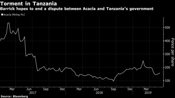 Barrick Plans to Mop Up Rest of Acacia to End Tanzania Pain