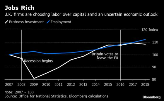 Brexit Jobs Boom Has a Flip Side That's Holding the Economy Back