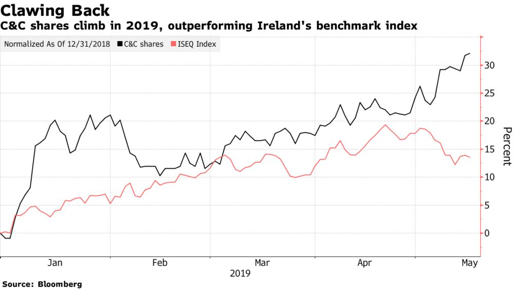 Europe's Cheapest Drinks Stock Lures Investors Amid Cider Wars