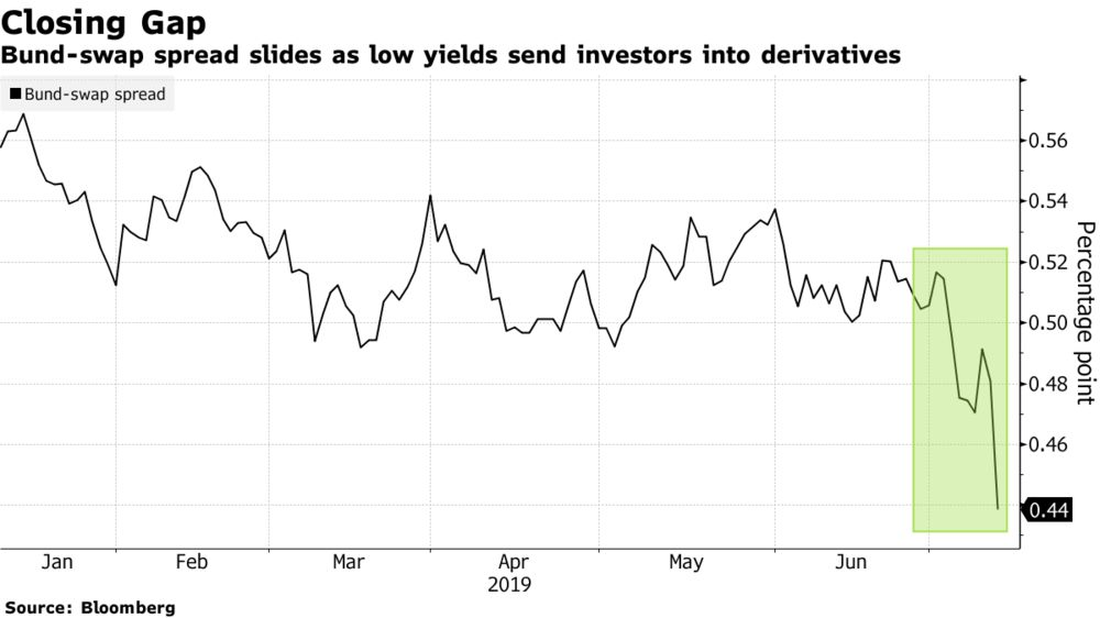 Crumbling Bund-Swap Spreads Defy Convention as Yield Hunt Widens