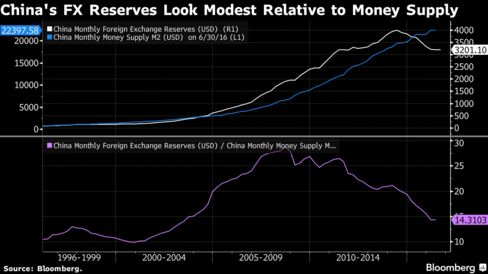China's forex reserves reach $3.4tn