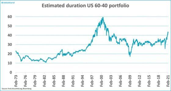 Death of a Treasury Bull Market Rocks Faith in Market Winners