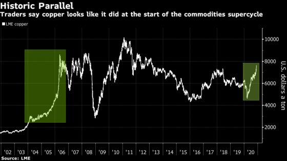 Copper Powers On as Bulls Say Rally is One for the History Books