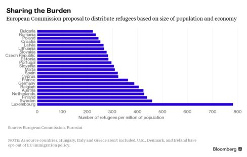 European Commission's proposal to distribute 120,000 refugees from Italy, Greece and Hungary. Chart based on number of refugees per million of member-state population.