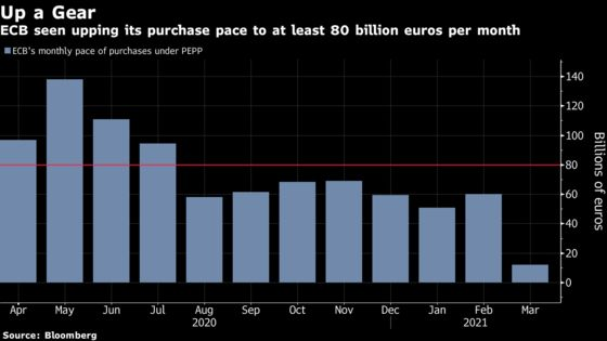 Resisting the ECB Is Futile, Bank Analysts Tell Bond Traders