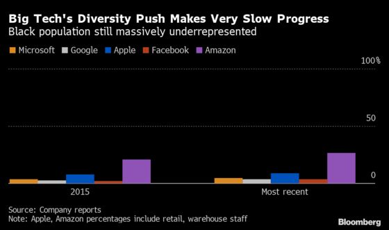 From Apple to Facebook, Tech's NewDiversity Pledges FollowYears of Failure