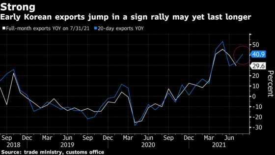 Korea's Early Exports Jump as Demand Resilient Amid Delta