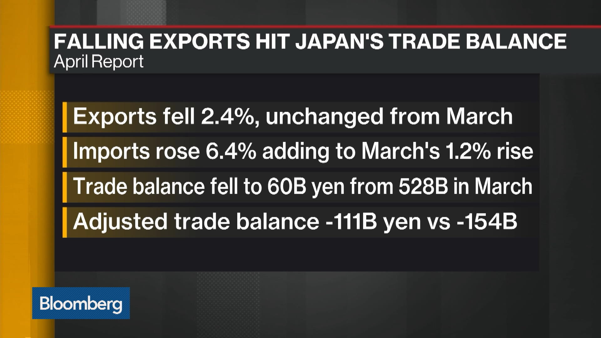 Japan's Exports Fall for Fifth Month