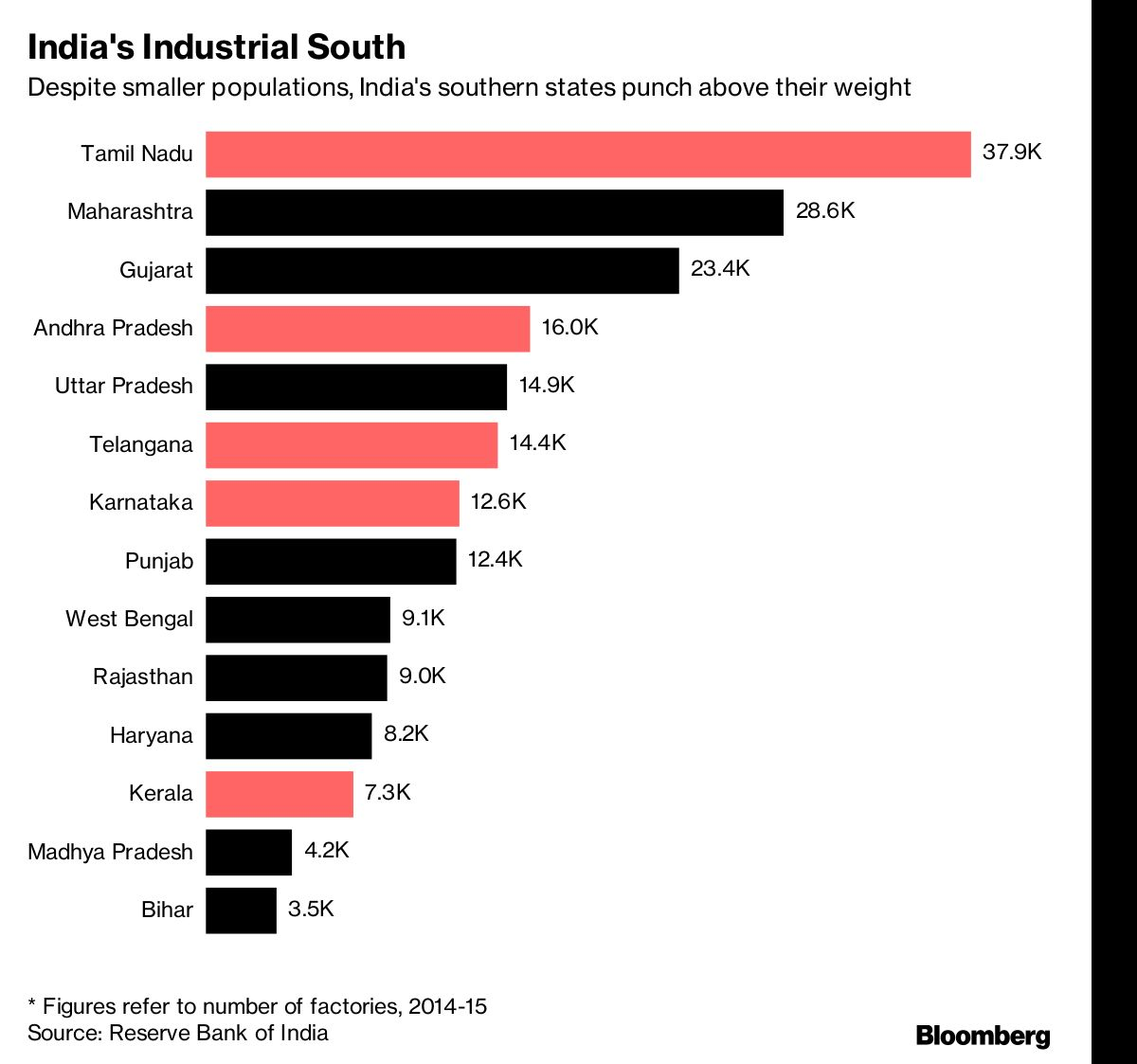 Chennai indias detroit struggles as new states become growth this trend may now be changing on account of the governments push to have states compete for business and investments with the goal that in the end all nvjuhfo Choice Image