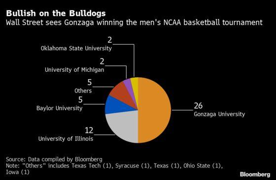 Goldman CEO Likes Gonzaga, Ackman Takes Baylor in NCAA Challenge
