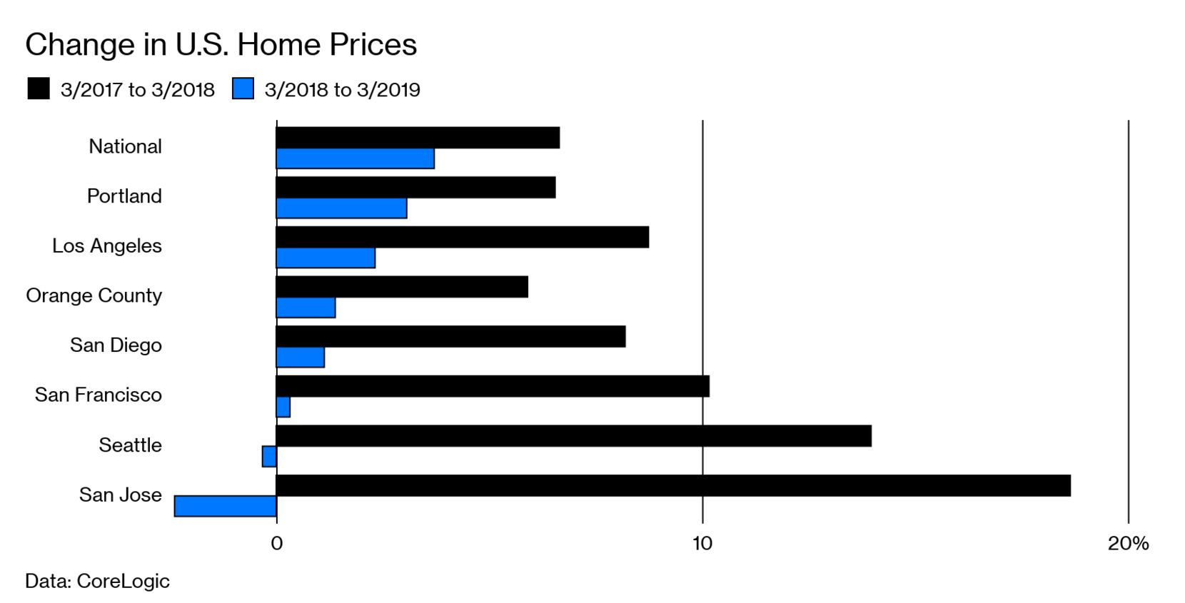 Change in U.S. Home Prices