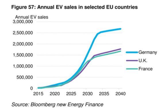 Europe's Biggest Markets Need $17 Billion to Keep Teslas Rolling