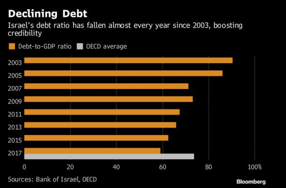 Era of Debt Decline Nears End in Budget Reckoning for Israel
