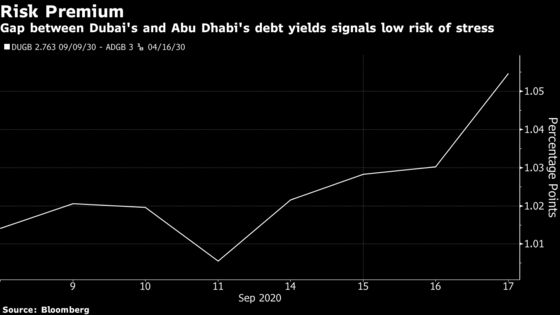 Dubai May Be as Indebted as South Africa If S&P Proves Right