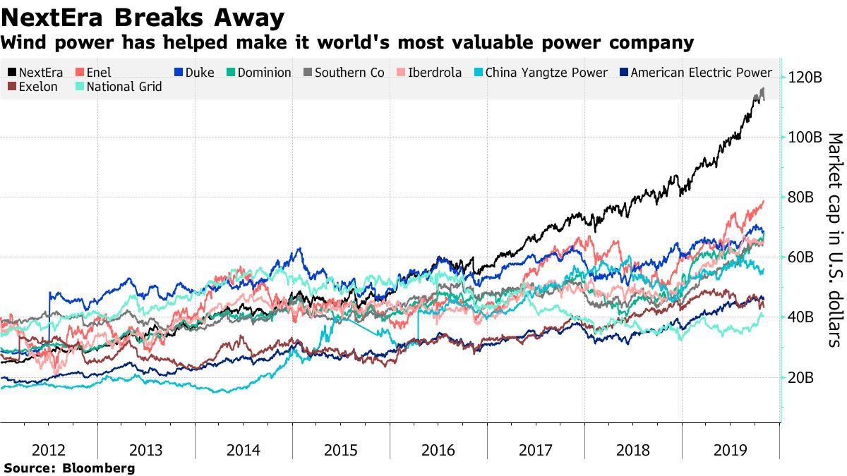 Wind power has helped make it world's most valuable power company