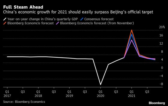 China Won't Have Any Issues Beating Its 2021 GDP Target