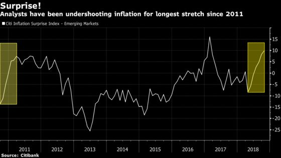 Inflation in EM Has Been Catching Analysts Off Guard for Months