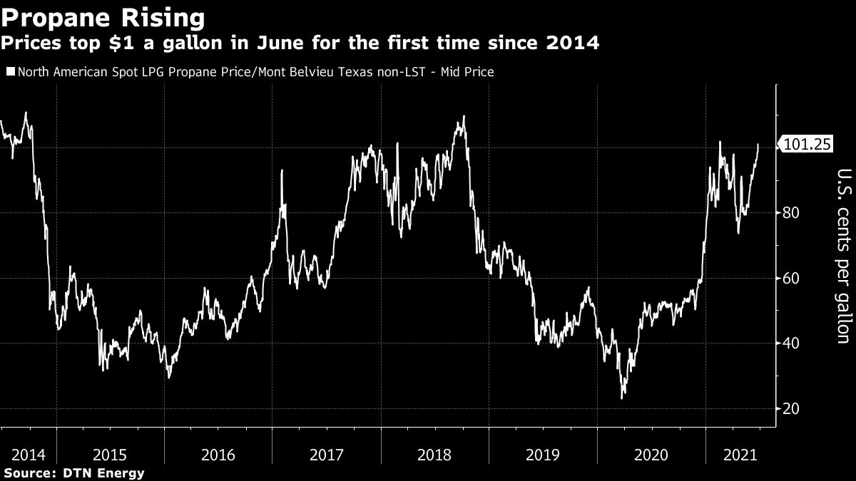 U.S. Propane Prices Are Skyrocketing in a Rare Summer Rally