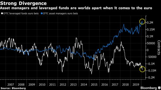 Euro's Fate Lies in Who Blinks First: Real Money or Hedge Funds