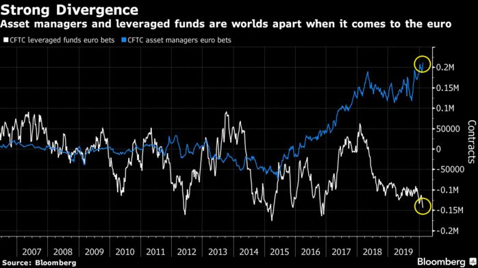 Asset managers and leveraged funds are worlds apart when it comes to the euro