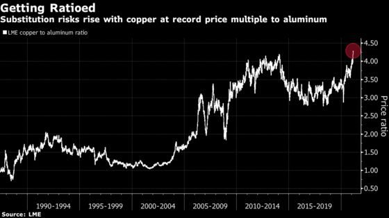 Copper's Spike Stirs Alarm Over Another Rush to Find Substitutes