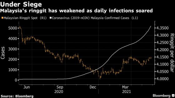 Supercharged Commodities May Rescue Ringgit Hit by Covid Surge