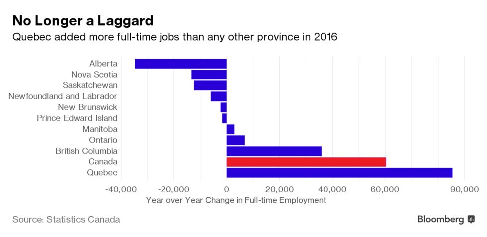 There's a Surprise Leader in Canada's Race for Smart Global Jobs