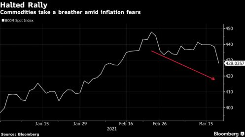 Commodities take a breather amid inflation fears