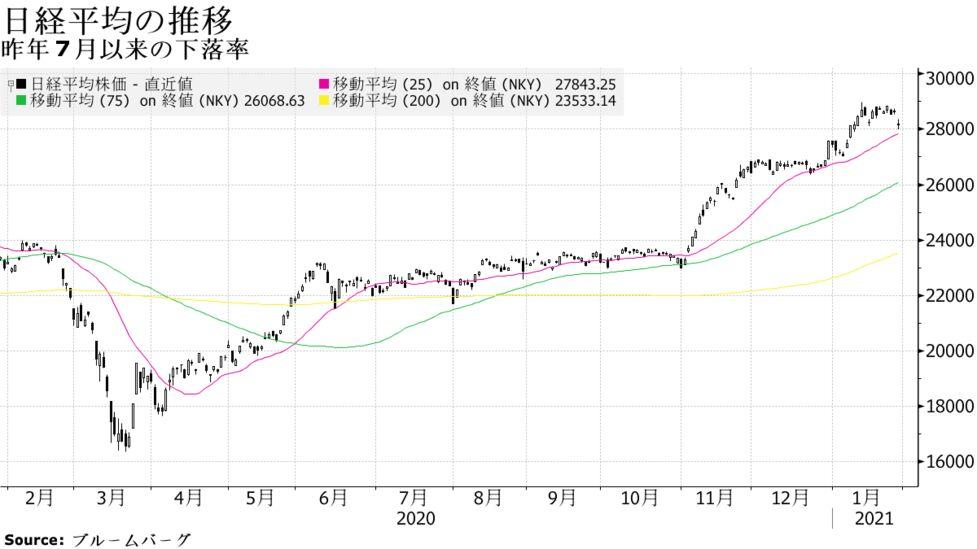 株価 下落 率