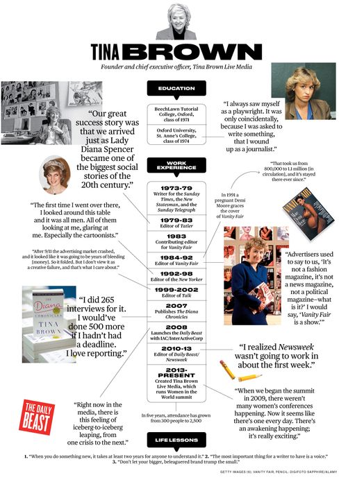 Tina Brown: How Did I Get Here?