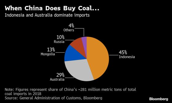 China Will Continue Slowdown inAustralia Coal Until After Elections