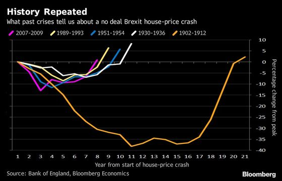 What History Reveals on a No Deal Brexit Home-Price Crash