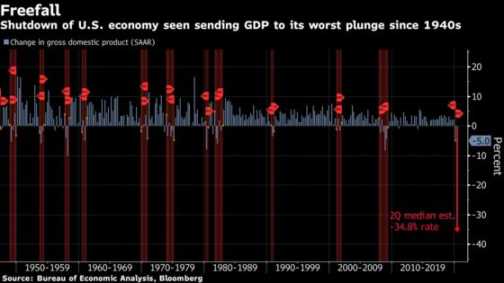 U.S. Is About to Unveil the Ugliest GDP Report Ever Recorded