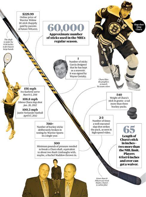 Zdeno Chara's Record-Breaking Hockey Stick