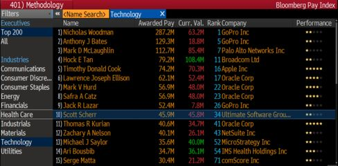Top-paid tech CEOs, according to Bloomberg Pay Index