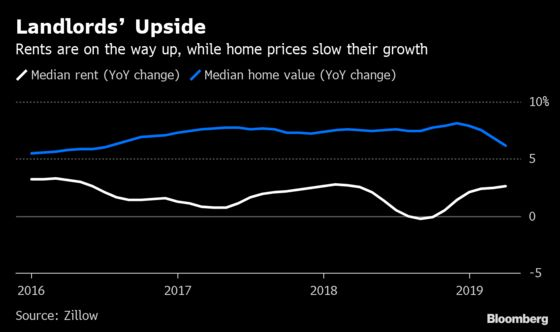 Landlords Are Raising Rents in the U.S.