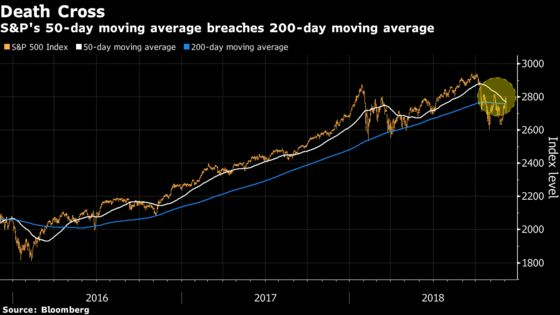 Death Cross Is Staring Down S&P 500 Bulls After Terrible Week