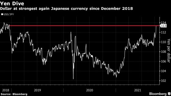 Dollar Looks Unstoppable as Taper Looms and Energy Prices Soar
