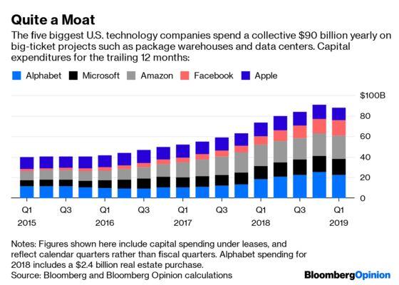 Big Tech Has Dug a Moat That Rivals and Regulators Can't Cross